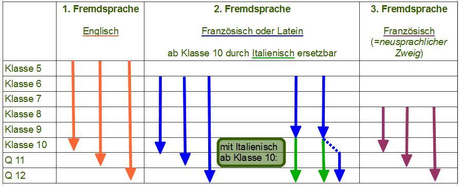 Zweige_Sprachenfolgen-am-ASG